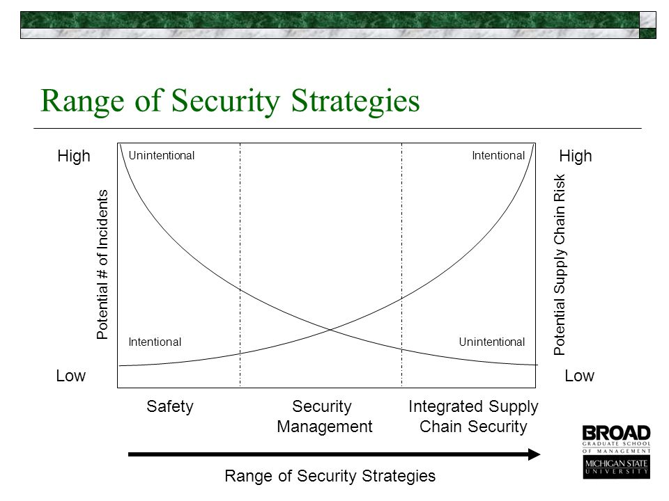 Potential Supply Chain Risk High Low Potential # of Incidents Range of Security Strategies SafetySecurity Management Integrated Supply Chain Security UnintentionalIntentional Unintentional Range of Security Strategies