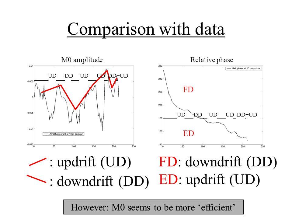 Comparison with data M0 amplitudeRelative phase FD ED : updrift (UD) : downdrift (DD) FD: downdrift (DD) ED: updrift (UD) UD DD UD UD DD+UD However: M0 seems to be more 'efficient'