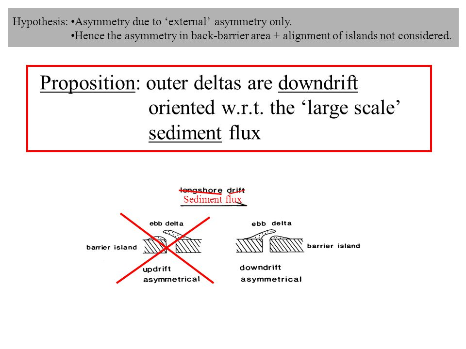 Proposition: outer deltas are downdrift oriented w.r.t.