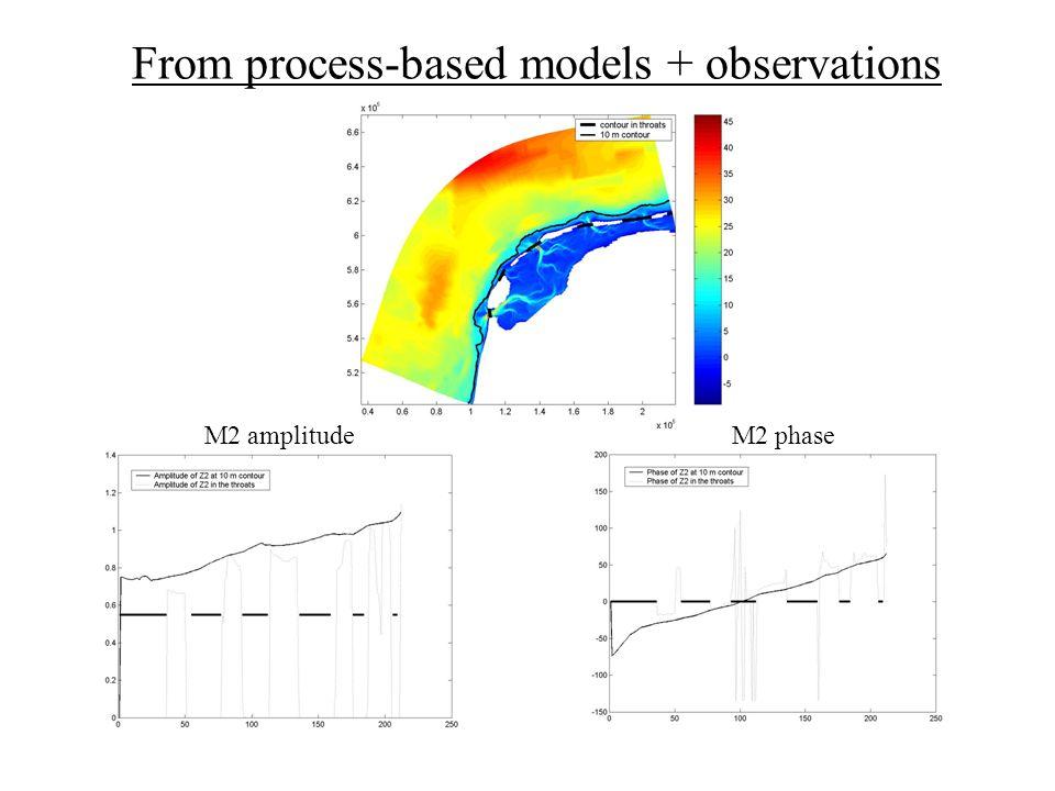 From process-based models + observations M2 amplitudeM2 phase