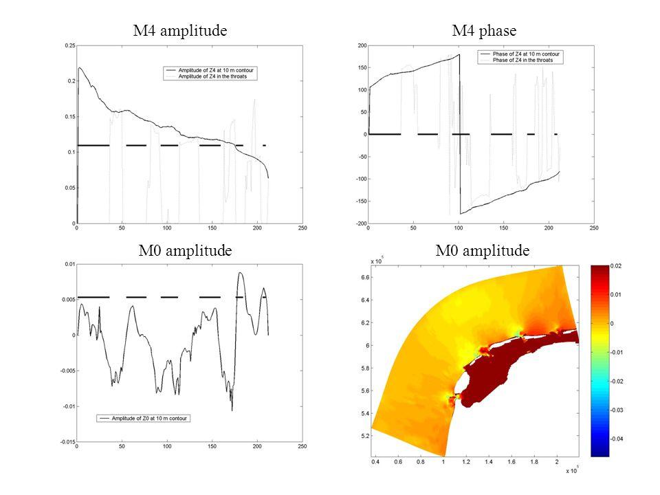 M4 amplitudeM4 phase M0 amplitude