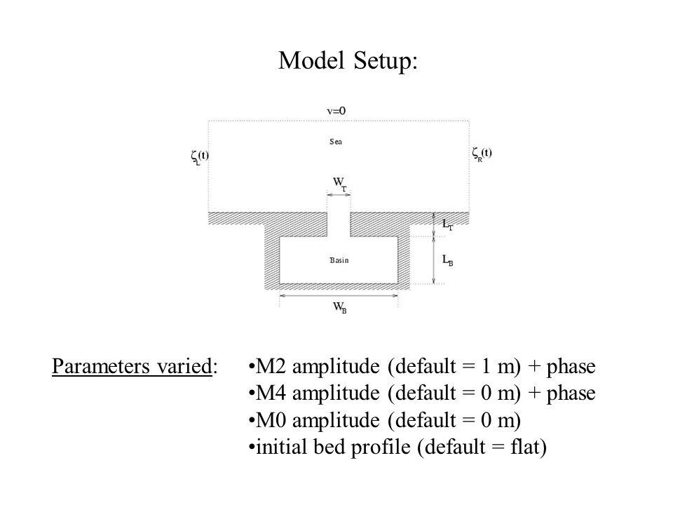 Model Setup: Parameters varied:M2 amplitude (default = 1 m) + phase M4 amplitude (default = 0 m) + phase M0 amplitude (default = 0 m) initial bed profile (default = flat)