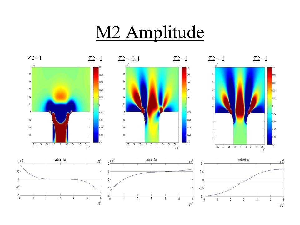 M2 Amplitude Z2=1 Z2=-0.4Z2=1Z2=-1Z2=1