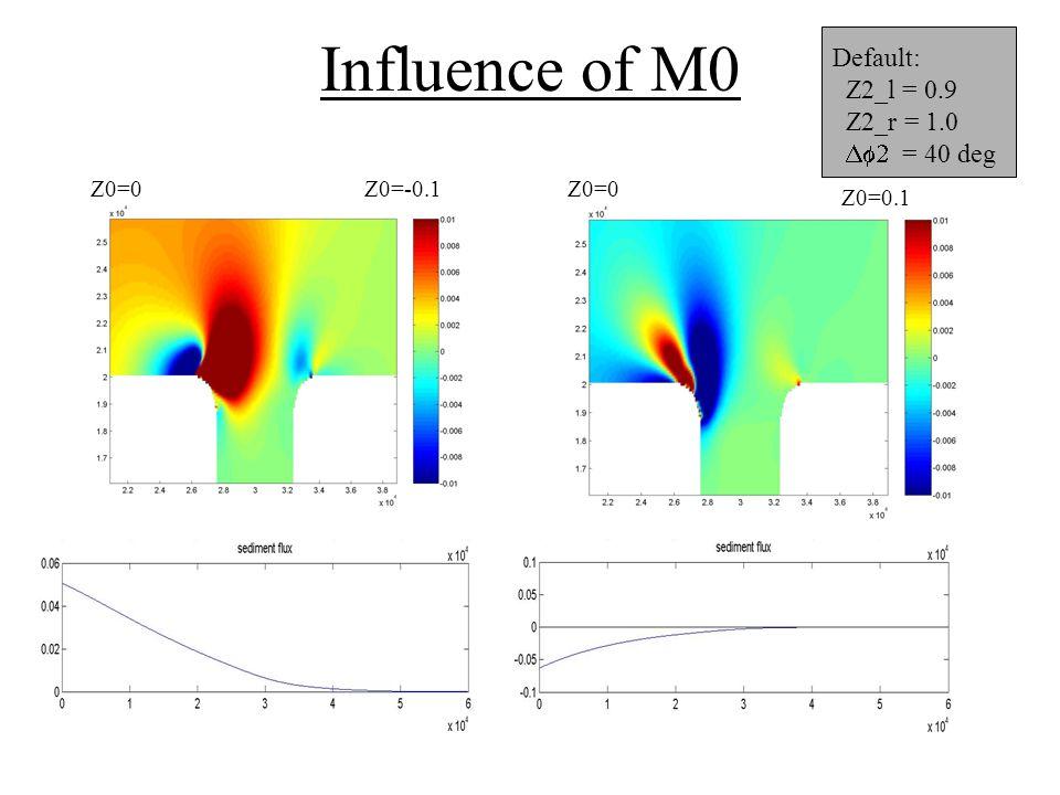 Influence of M0 Default: Z2_l = 0.9 Z2_r = 1.0  = 40 deg Z0=0Z0=-0.1Z0=0 Z0=0.1