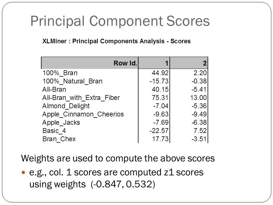 Principal Component Scores Weights are used to compute the above scores e.g., col.