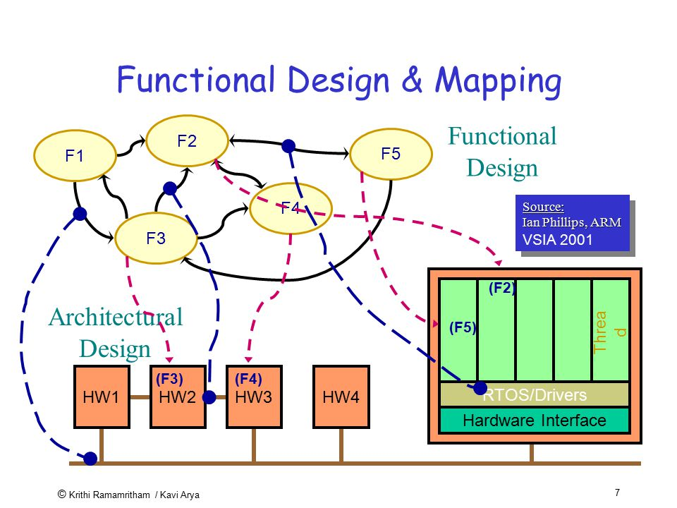 © Krithi Ramamritham / Kavi Arya 7 Functional Design & Mapping HW1HW2HW3HW4 Hardware Interface RTOS/Drivers Threa d Architectural Design F1 F2 F3 F4 F