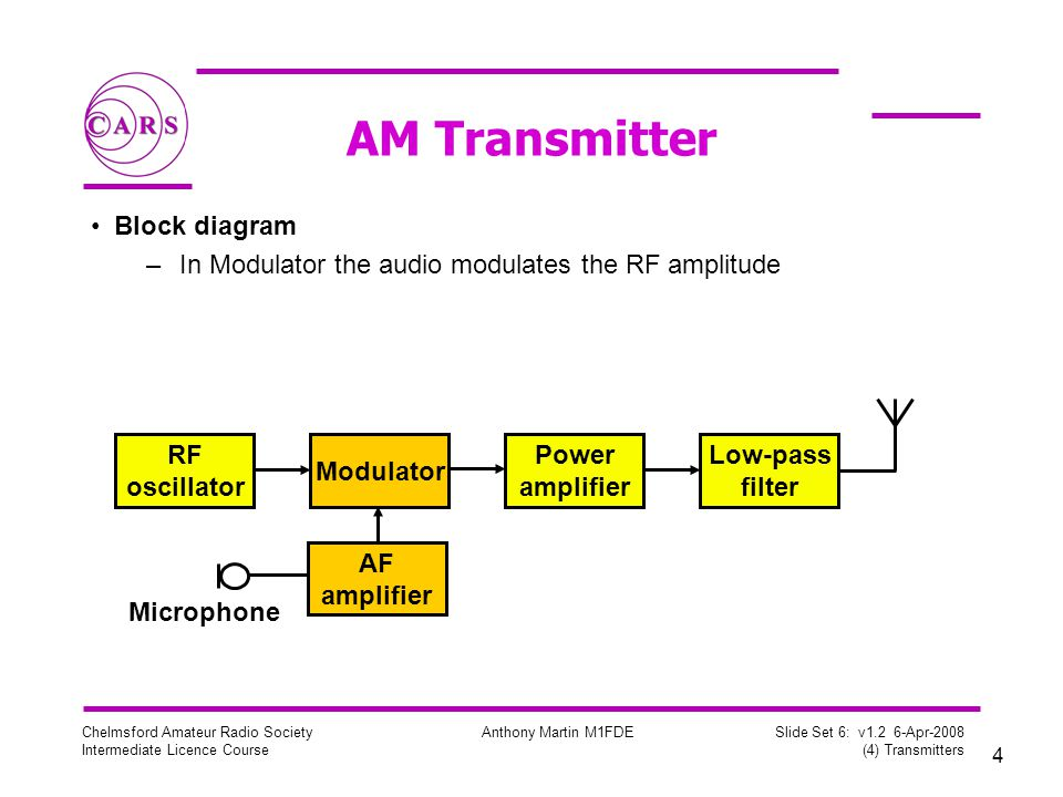 15 Chelmsford Amateur Radio Society Intermediate Licence Course Anthony Martin M1FDE Slide Set 6: v1.2 6-Apr-2008 (4) Transmitters SSB Modulation SSB has a number of advantages –No carrier, so power is not wasted –Half the bandwidth of AM No RF power without modulating audio –Smaller PSU –Less heat +300Hz Carrier Lower Sideband Upper Sideband -3kHz-300Hz+3kHz SSB: 2.7kHz BW AM: 6kHz BW Carrier and Unwanted Sideband is suppressed compared to normal AM, reducing bandwidth