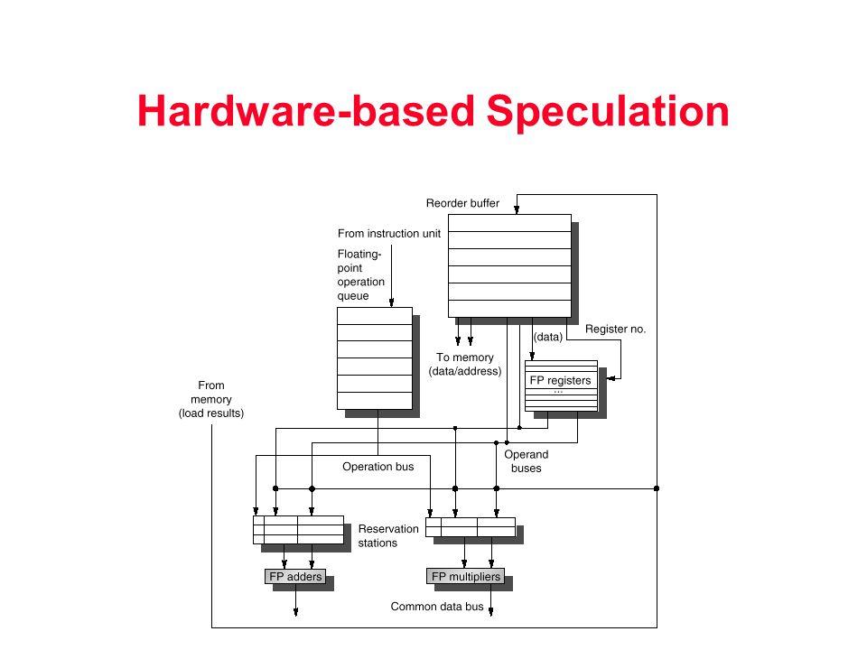 Hardware-based Speculation