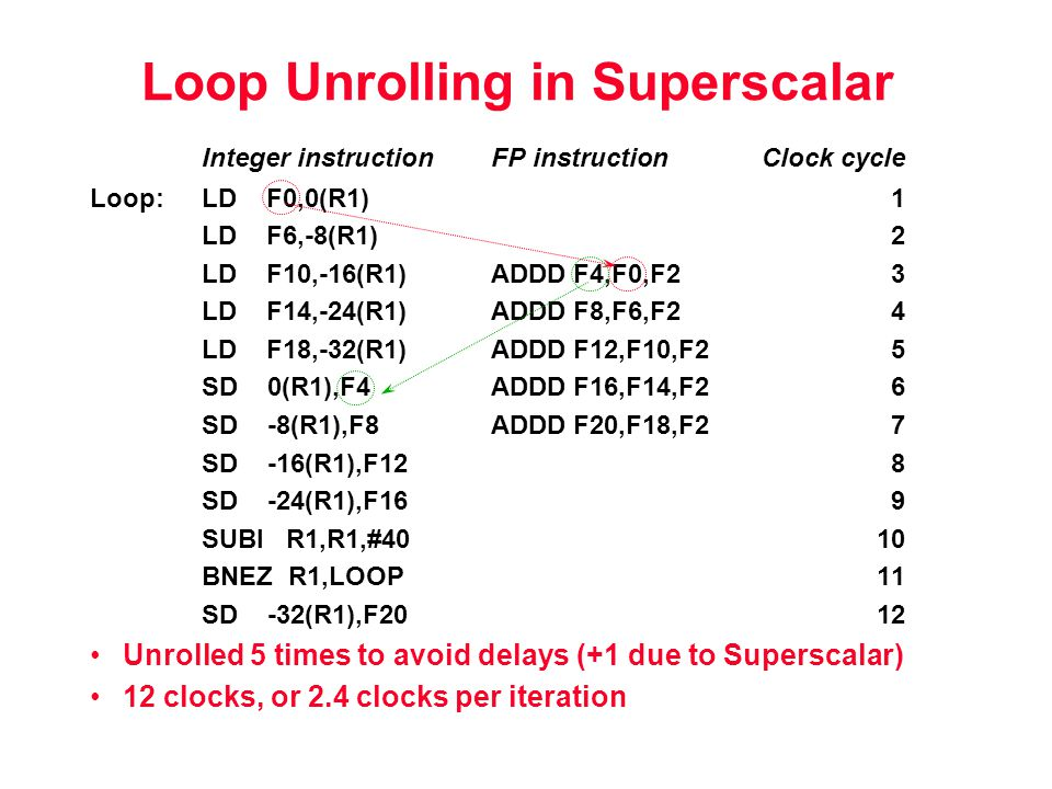 Loop Unrolling in Superscalar Integer instructionFP instructionClock cycle Loop:LD F0,0(R1)1 LD F6,-8(R1)2 LD F10,-16(R1)ADDD F4,F0,F23 LD F14,-24(R1)