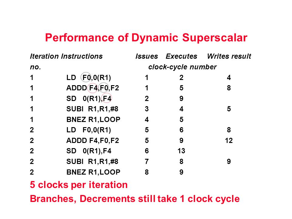 Performance of Dynamic Superscalar Iteration InstructionsIssues ExecutesWrites result no. clock-cycle number 1LD F0,0(R1)124 1ADDD F4,F0,F2158 1SD 0(R
