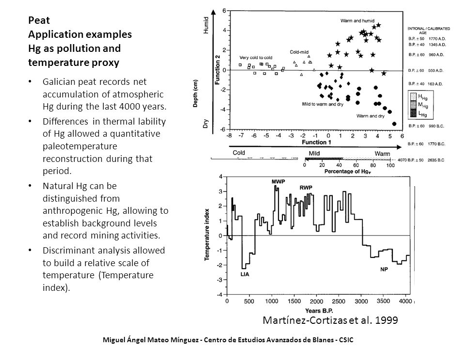 Peat Application examples Hg as pollution and temperature proxy Galician peat records net accumulation of atmospheric Hg during the last 4000 years.