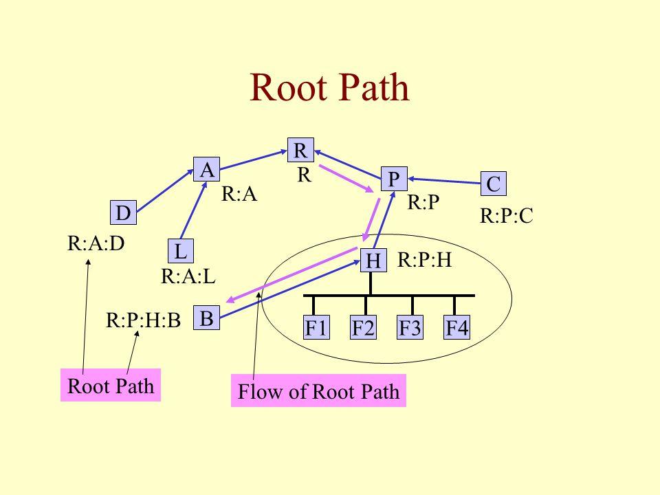 Root Path L B C R P F4F3F2F1 H A D R R:P R:P:C R:A:D R:A R:A:L R:P:H R:P:H:B Root Path Flow of Root Path