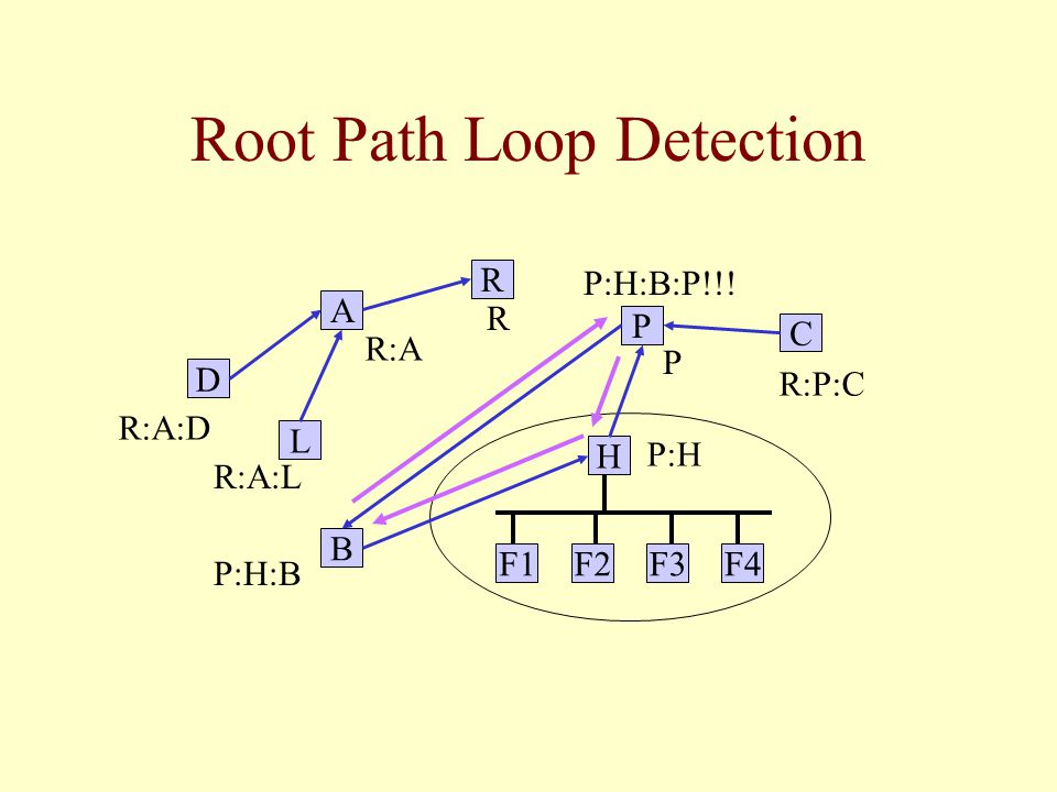 Root Path Loop Detection L B C R P F4F3F2F1 H A D R P R:P:C R:A:D R:A R:A:L P:H P:H:B P:H:B:P!!!