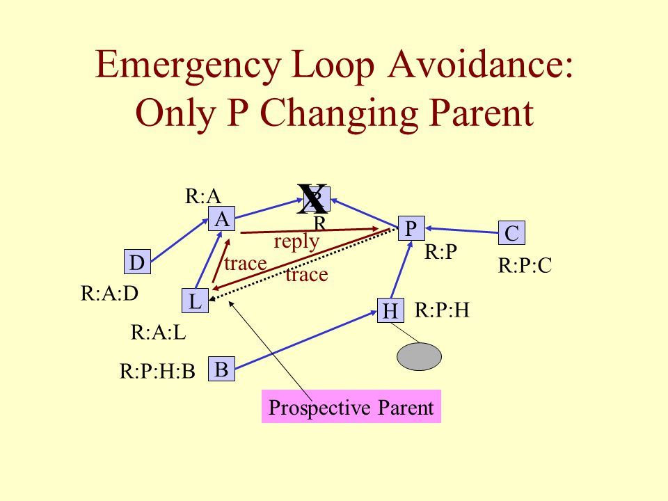 Emergency Loop Avoidance: Only P Changing Parent L B C R P H A D R R:P R:P:C R:A:D R:A R:A:L R:P:H R:P:H:B X trace reply Prospective Parent