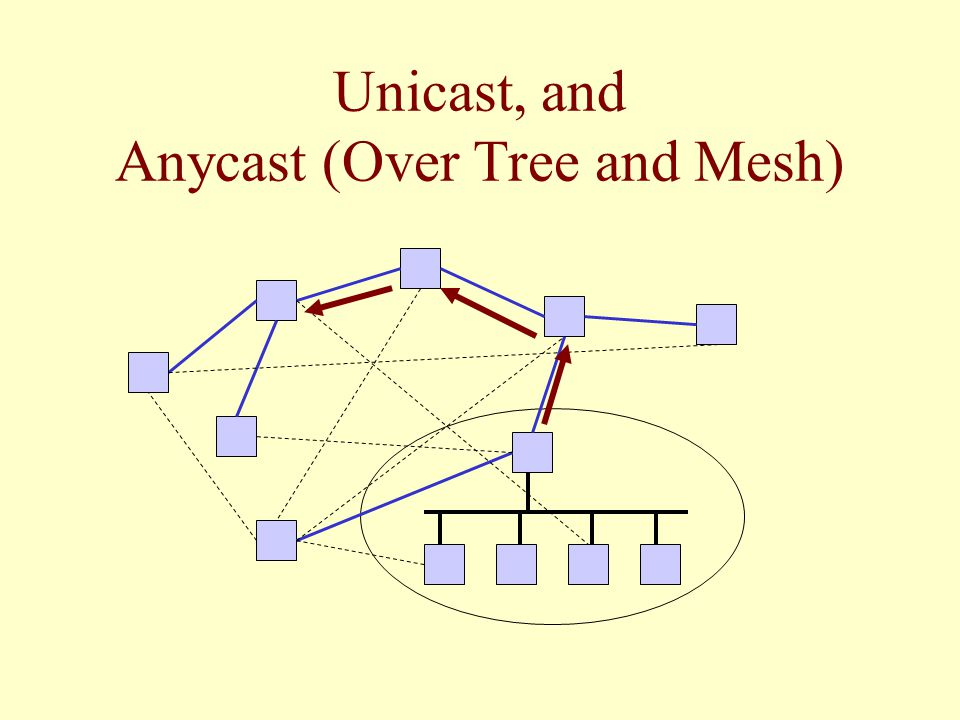 Unicast, and Anycast (Over Tree and Mesh)