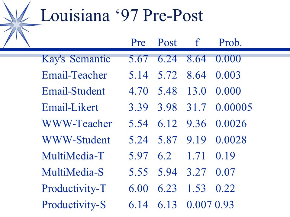 Louisiana '97 Pre-Post PrePost f Prob. Kay's Semantic5.676.248.640.000 Email-Teacher5.145.728.640.003 Email-Student4.705.4813.00.000 Email-Likert3.393