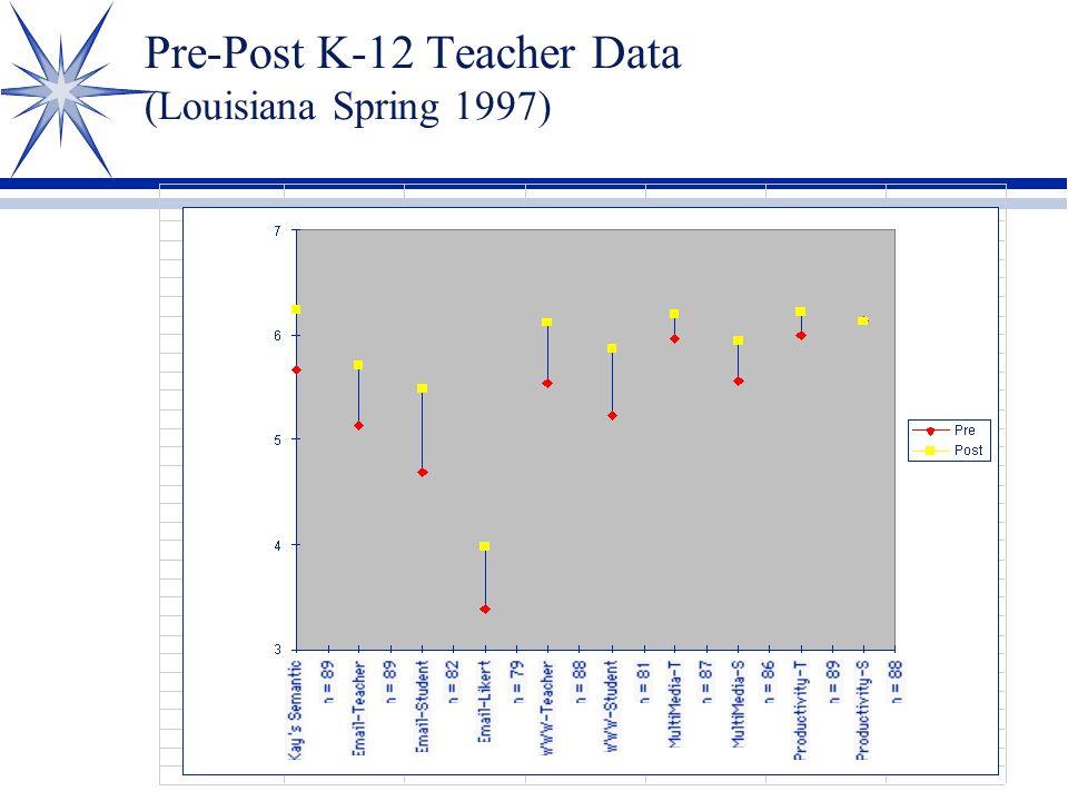 Pre-Post K-12 Teacher Data (Louisiana Spring 1997)