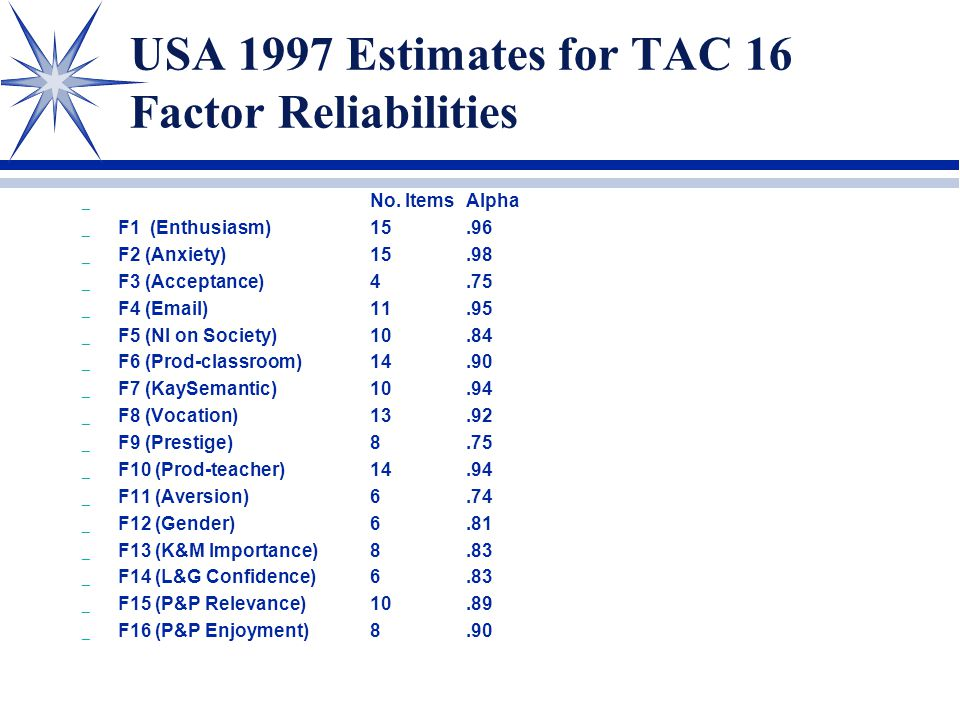 USA 1997 Estimates for TAC 16 Factor Reliabilities _ No. ItemsAlpha _ F1 (Enthusiasm)15.96 _ F2 (Anxiety)15.98 _ F3 (Acceptance)4.75 _ F4 (Email)11.95