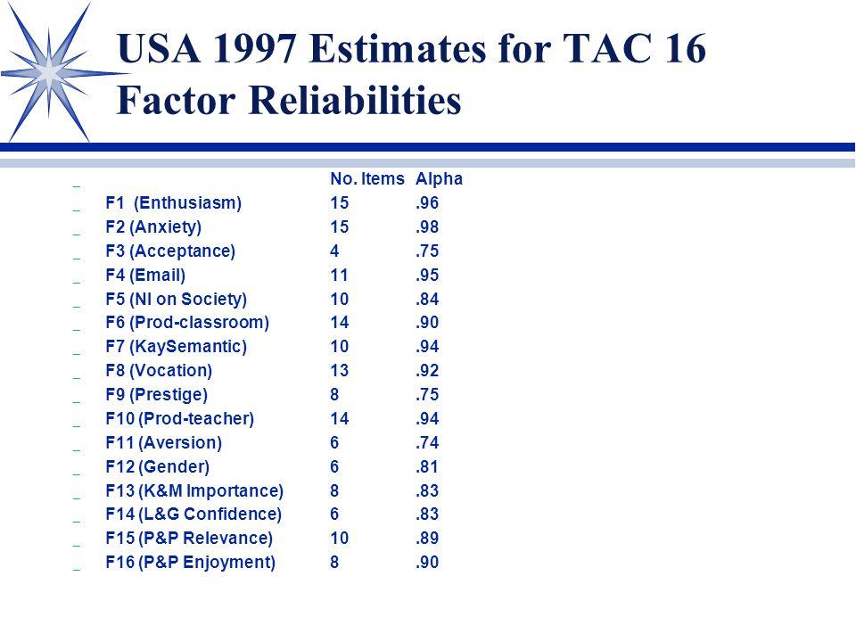 USA 1997 Estimates for TAC 16 Factor Reliabilities _ No.