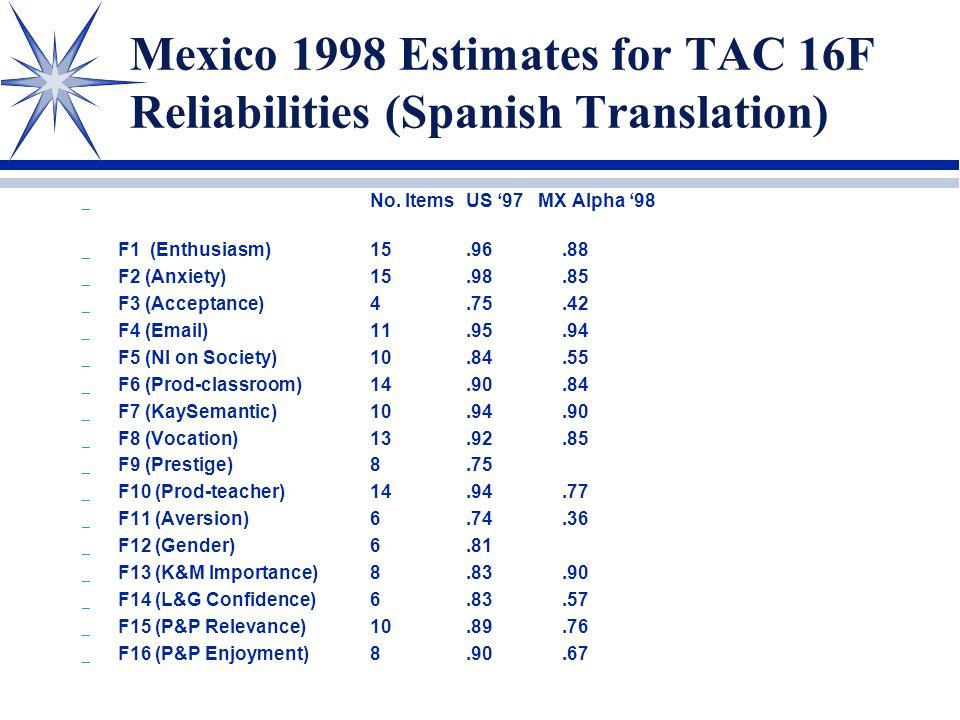 Mexico 1998 Estimates for TAC 16F Reliabilities (Spanish Translation) _ No. ItemsUS '97 MX Alpha '98 _ F1 (Enthusiasm)15.96.88 _ F2 (Anxiety)15.98.85