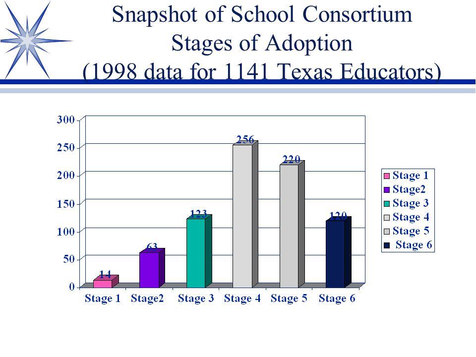 Snapshot of School Consortium Stages of Adoption (1998 data for 1141 Texas Educators)