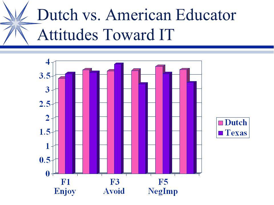 Dutch vs. American Educator Attitudes Toward IT