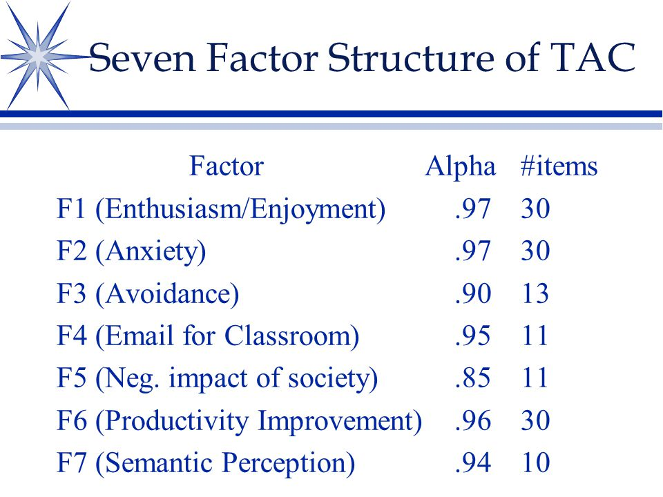 Seven Factor Structure of TAC Factor Alpha#items F1 (Enthusiasm/Enjoyment).9730 F2 (Anxiety).9730 F3 (Avoidance).9013 F4 (Email for Classroom).9511 F5