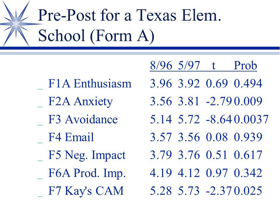 Pre-Post for a Texas Elem. School (Form A) 8/965/97 t Prob _ F1A Enthusiasm3.963.920.690.494 _ F2A Anxiety3.563.81-2.790.009 _ F3 Avoidance5.145.72-8.