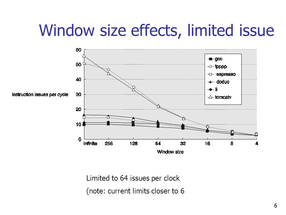 6 Window size effects, limited issue Limited to 64 issues per clock (note: current limits closer to 6