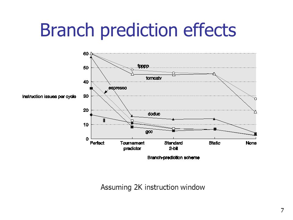 7 Branch prediction effects Assuming 2K instruction window