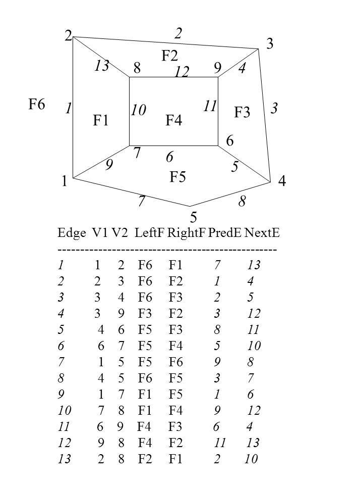 1 2 3 4 5 6 7 89 1 2 3 4 5 6 78 9 10 11 12 13 F1 F2 F3 F4 F5 F6 Edge V1 V2 LeftF RightF PredE NextE ------------------------------------------------- 1 1 2 F6 F1 7 13 2 2 3 F6 F2 1 4 3 3 4 F6 F3 2 5 4 3 9 F3 F2 3 12 5 4 6 F5 F3 8 11 6 6 7 F5 F4 5 10 7 1 5 F5 F6 9 8 8 4 5 F6 F5 3 7 9 1 7 F1 F5 1 6 10 7 8 F1 F4 9 12 11 6 9 F4 F3 6 4 12 9 8 F4 F2 11 13 13 2 8 F2 F1 2 10