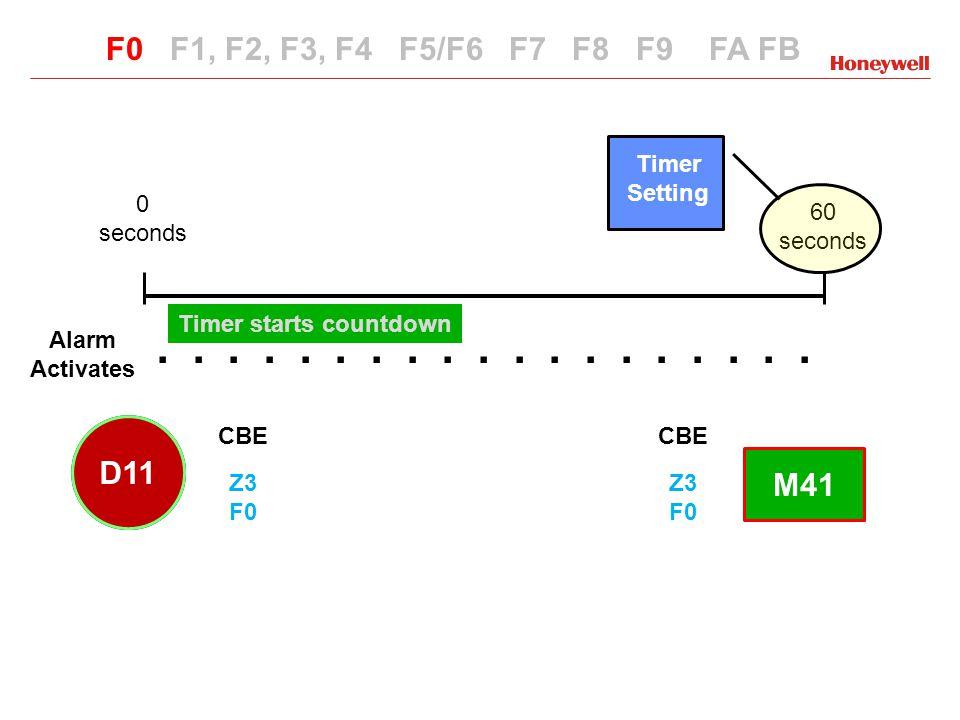 SPECIAL FUNCTION FA ACTIVATES WHEN IN ALARM VERIFICATION F0 F1, F2, F3, F4 F5/F6 F7 F8 F9 FA FB