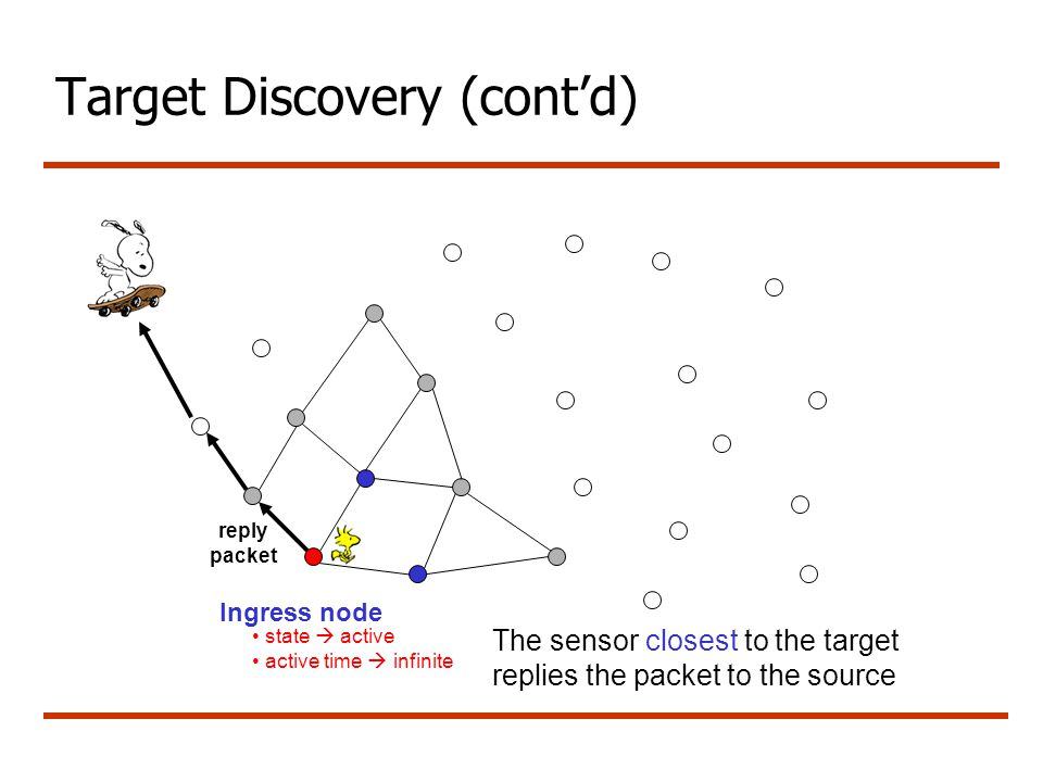 Target Discovery (cont'd) reply packet state  active active time  infinite Ingress node The sensor closest to the target replies the packet to the s