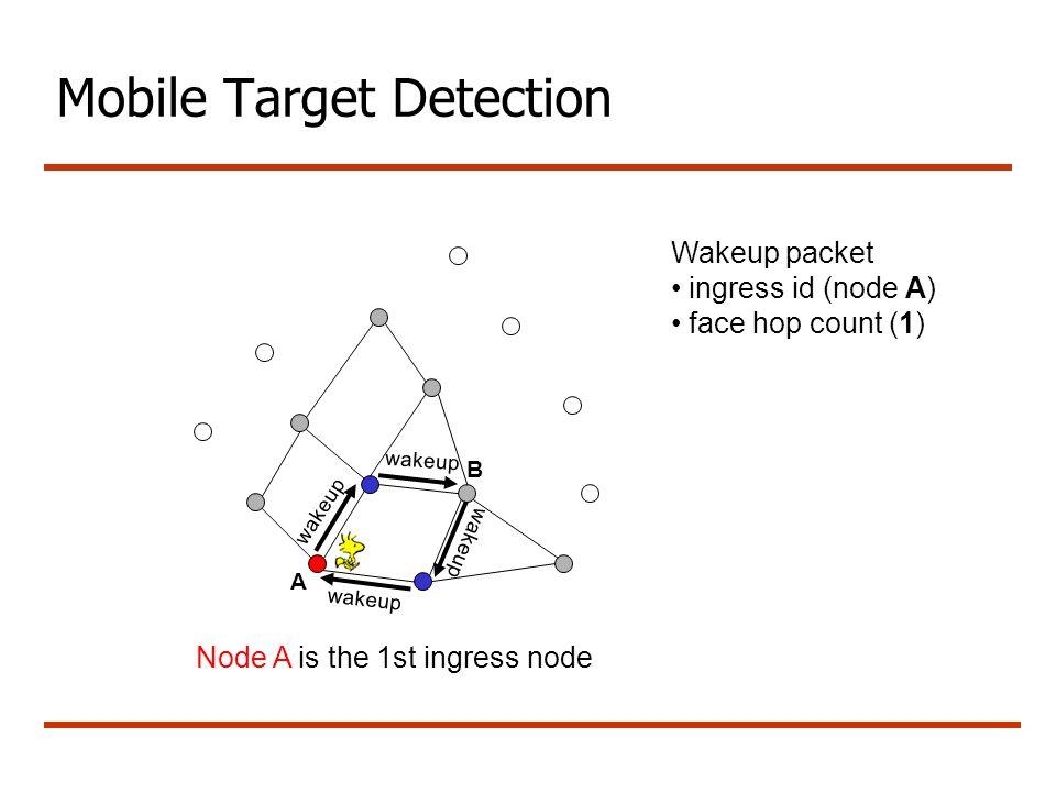 Mobile Target Detection wakeup Wakeup packet ingress id (node A) face hop count (1) A B Node A is the 1st ingress node wakeup
