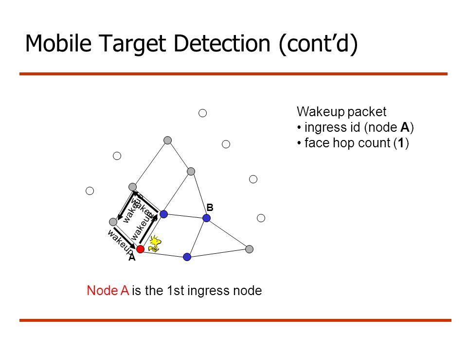 Mobile Target Detection (cont'd) wakeup Wakeup packet ingress id (node A) face hop count (1) A B Node A is the 1st ingress node wakeup