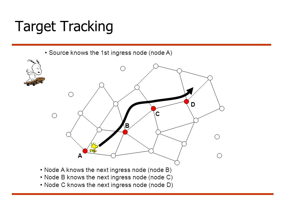 Target Tracking A B C D Node A knows the next ingress node (node B) Node B knows the next ingress node (node C) Node C knows the next ingress node (no