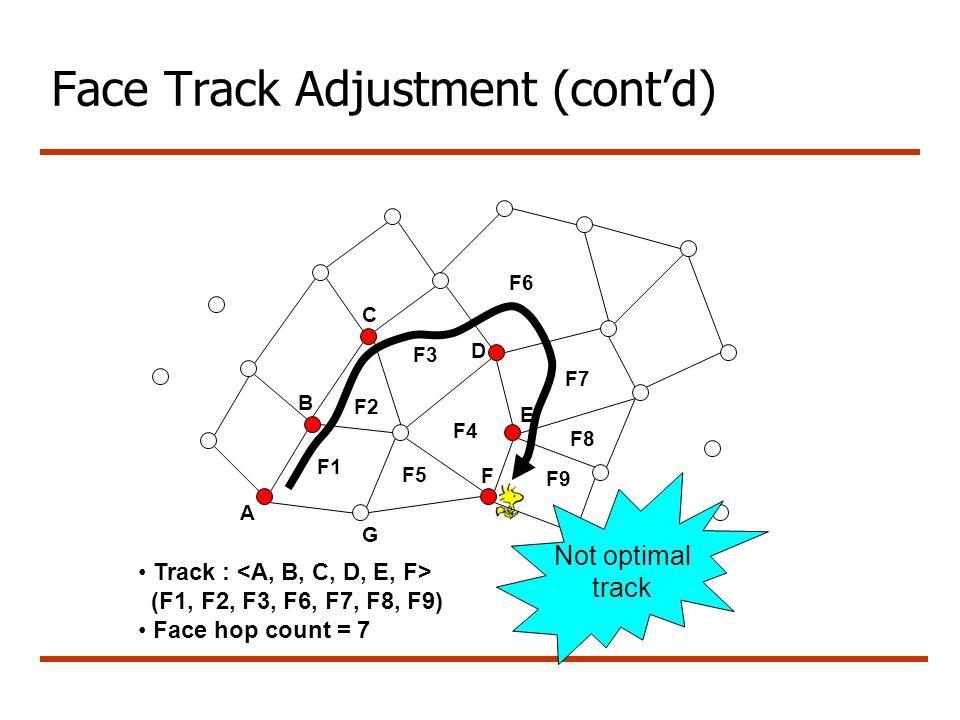 Face Track Adjustment (cont'd) A G B C D E F Track : (F1, F2, F3, F6, F7, F8, F9) Face hop count = 7 Not optimal track F1 F2 F3 F4 F5 F6 F7 F8 F9