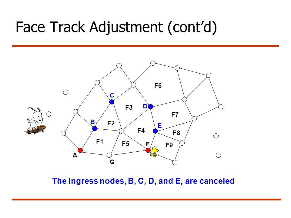 Face Track Adjustment (cont'd) A G B C F1 F3 F4 F5 F6 F7 F8 F9 F D E The ingress nodes, B, C, D, and E, are canceled F2