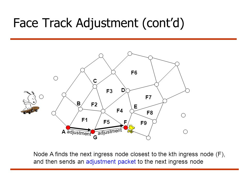 Face Track Adjustment (cont'd) A G B C Node A finds the next ingress node closest to the kth ingress node (F), and then sends an adjustment packet to