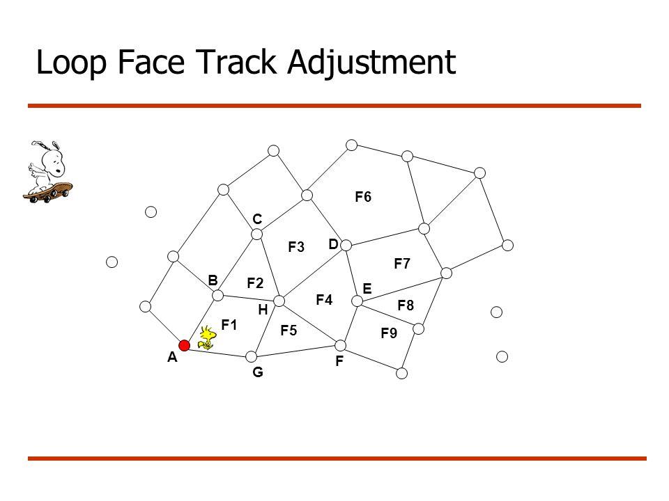 Loop Face Track Adjustment A G B C F1 F3 F4 F5 F6 F7 F8 F9 D E F2 F H