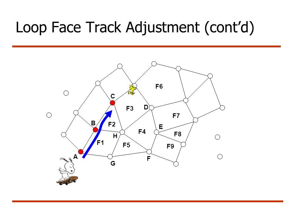 Loop Face Track Adjustment (cont'd) A G B C F1 F3 F4 F5 F6 F7 F8 F9 D E F2 F H