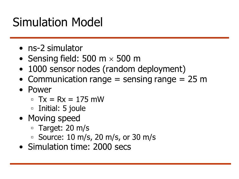 Simulation Model ns-2 simulator Sensing field: 500 m  500 m 1000 sensor nodes (random deployment) Communication range = sensing range = 25 m Power  Tx = Rx = 175 mW  Initial: 5 joule Moving speed  Target: 20 m/s  Source: 10 m/s, 20 m/s, or 30 m/s Simulation time: 2000 secs
