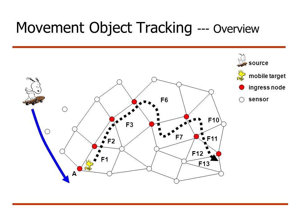 Movement Object Tracking --- Overview A F1 F3 F6 F7 F10 F2 F11 F12 F13 source mobile target ingress node sensor