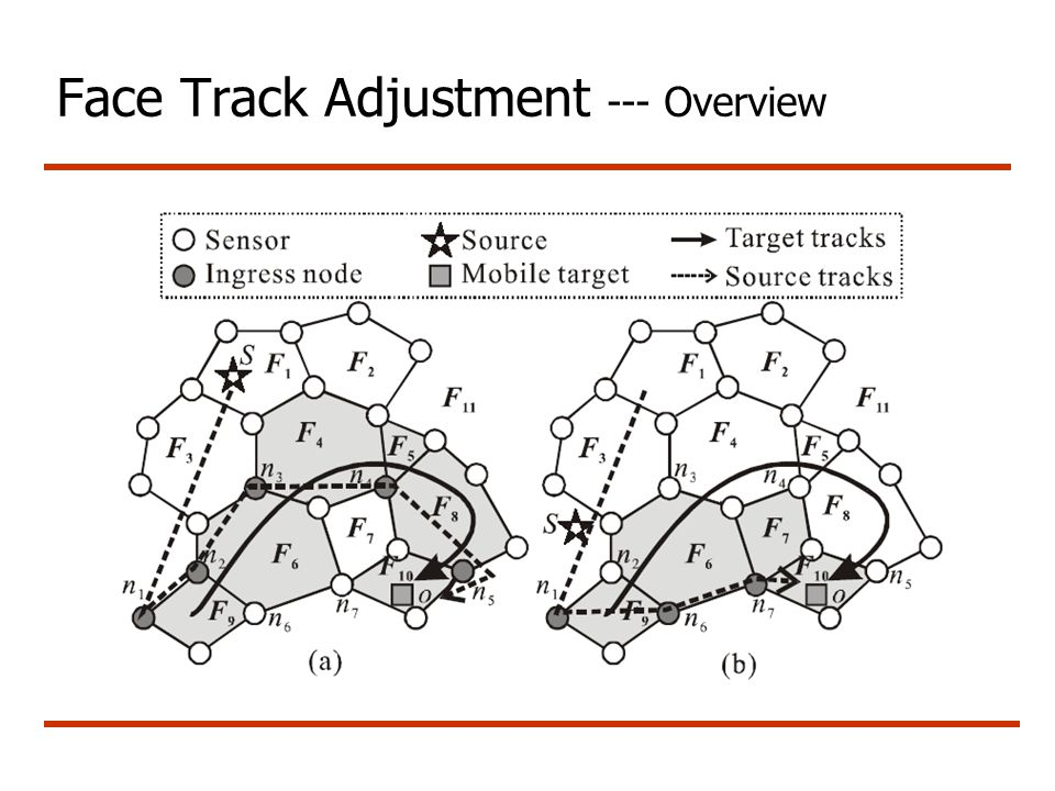 Face Track Adjustment --- Overview
