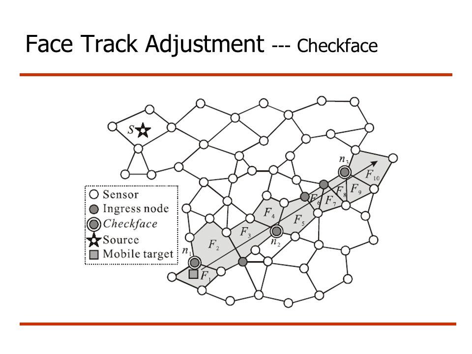 Face Track Adjustment --- Checkface