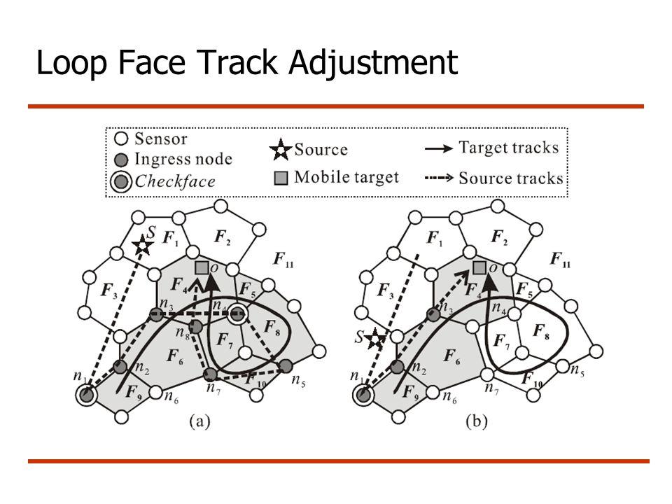 Loop Face Track Adjustment