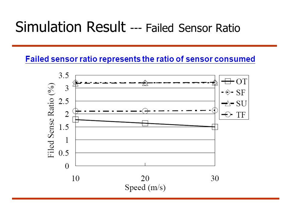 Simulation Result --- Failed Sensor Ratio Failed sensor ratio represents the ratio of sensor consumed