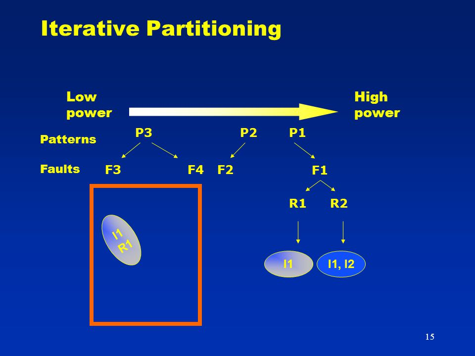 15 Iterative Partitioning P2 F2 P3 F3F4 I1I1, I2 R1R2 I1 R1 Patterns Faults High power Low power P1 F1