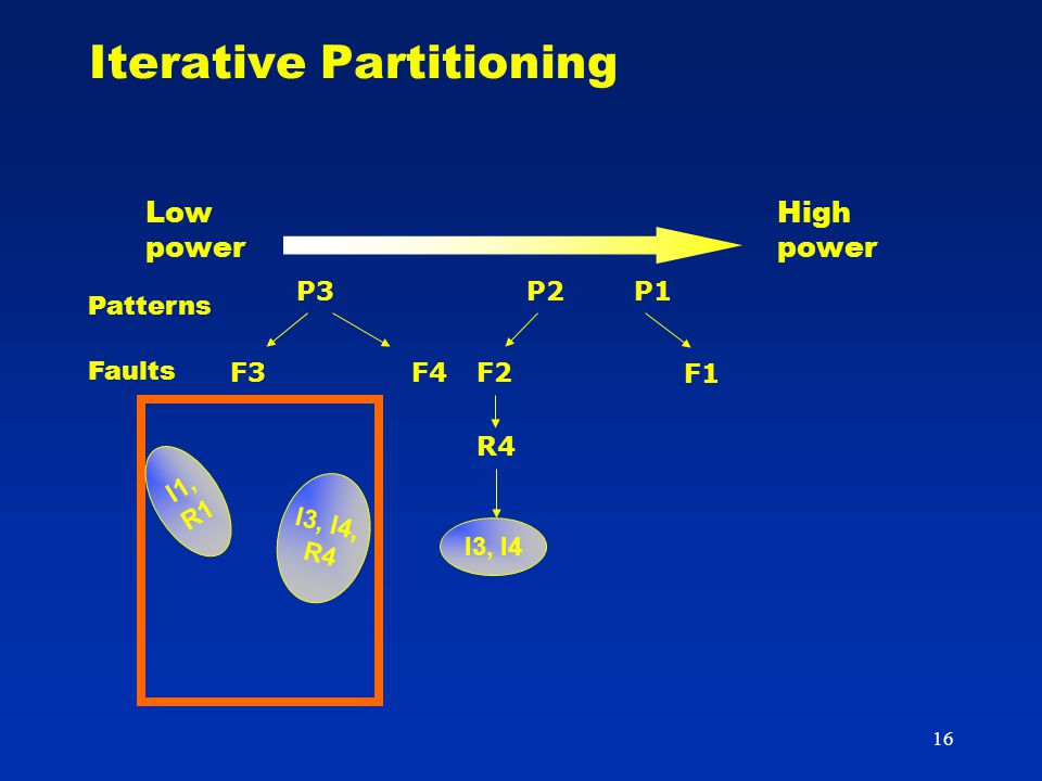 16 Iterative Partitioning R4 I3, I4 I1, R1 I3, I4, R4 Patterns Faults P2 F2 P3 F3F4 P1 F1 High power Low power
