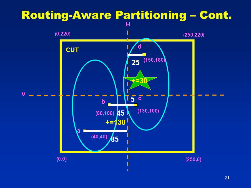 21 Routing-Aware Partitioning – Cont.